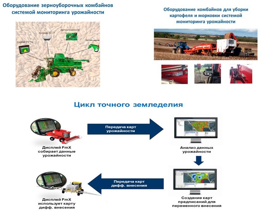 Мониторинг урожайности зерновых культур