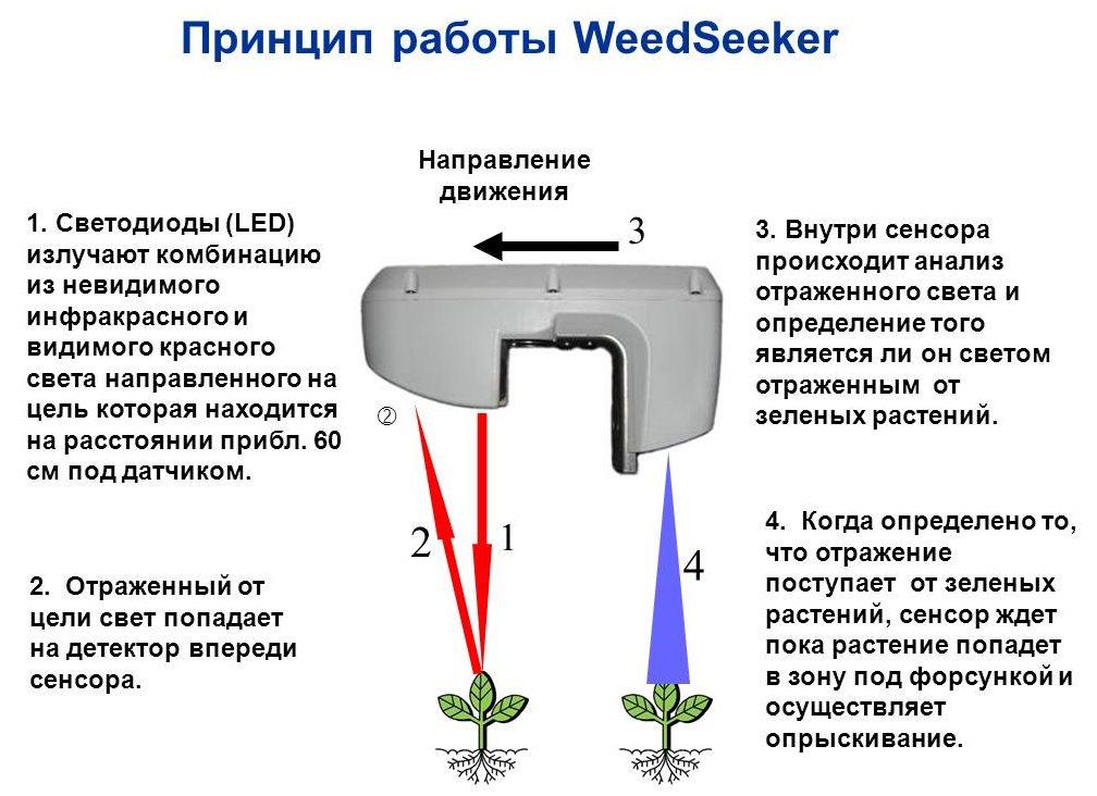 Система автоматического определения и опрыскивания сорняков WeedSeeker