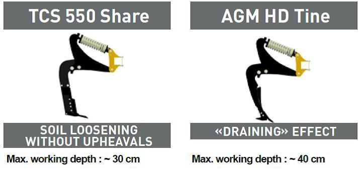 Сравнение Рабочих органов MaximulchSerie5