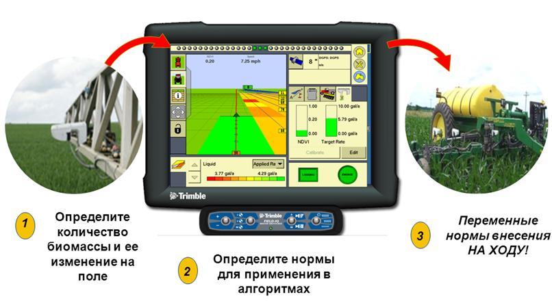 Система GreenSeeker дифференцированного внесении азотных удобрений