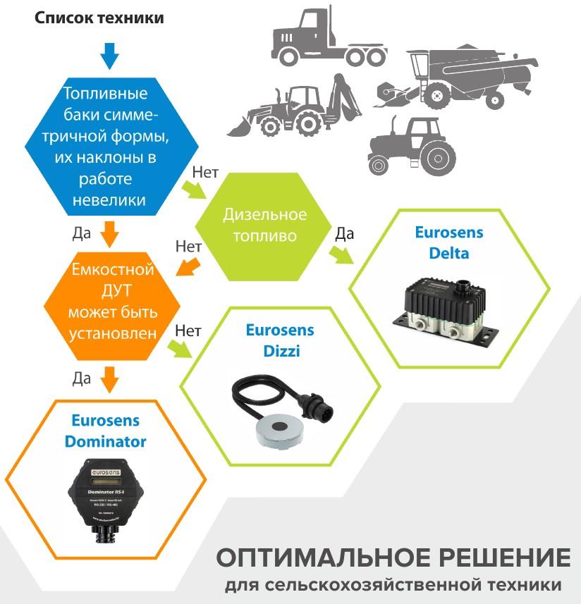 Контроль техники и учет топлива